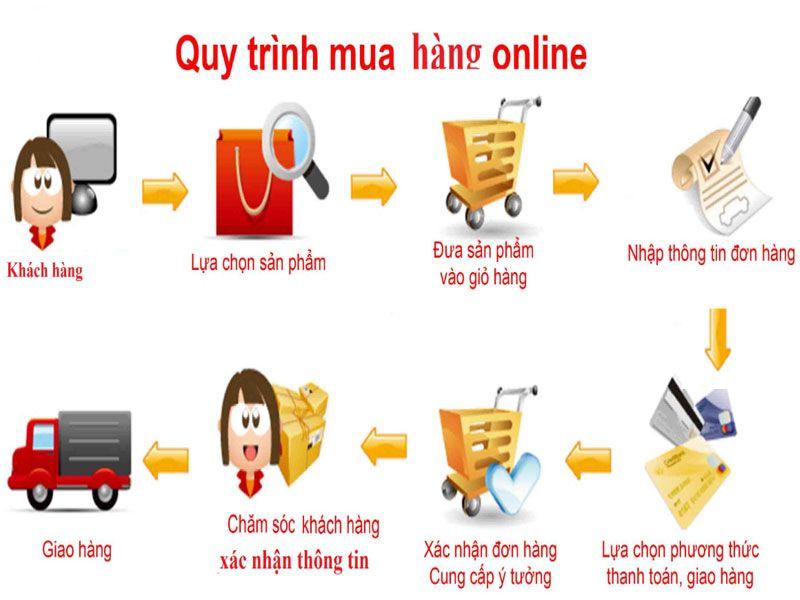 Cách thức mua sản phẩm tại Dungcunhahangkhachsan