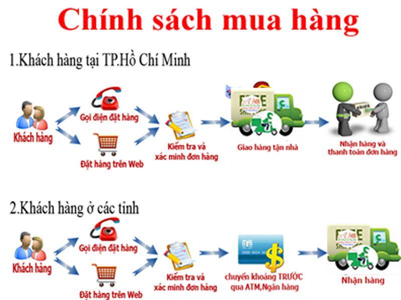 Chính sách mua hàng của Dungcunhahangkhachsan luôn được khách hàng đánh giá cao